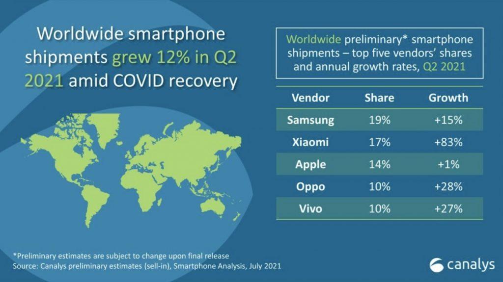 Xiaomi prekonáva Apple