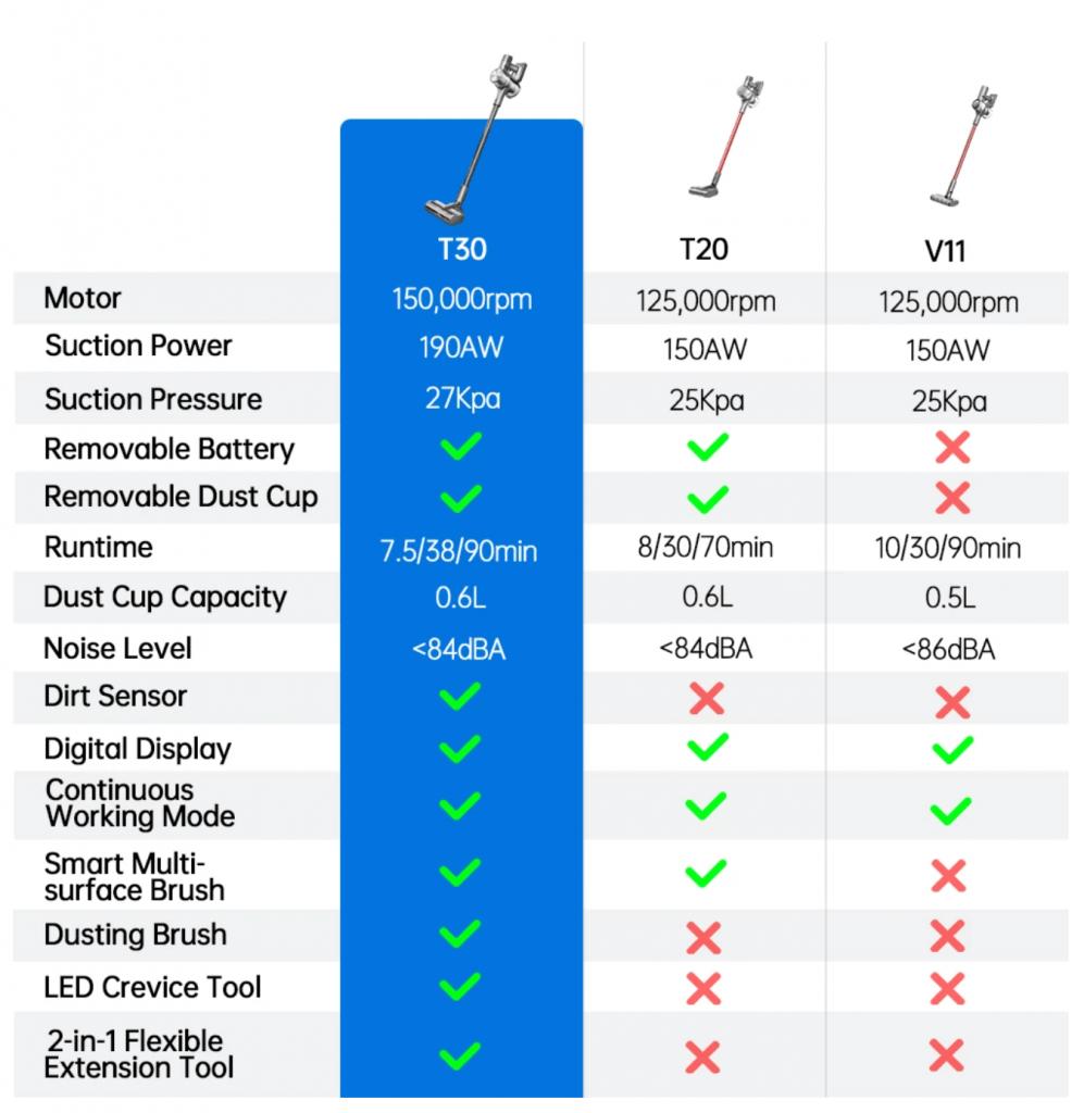 Porovnanie Dreame bezdrôtových tyčových vysávačov